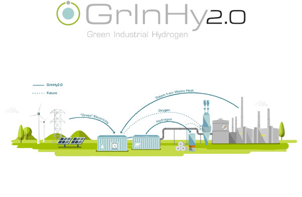 Graphic shows the process of using green industrial hydrogen for steel production.