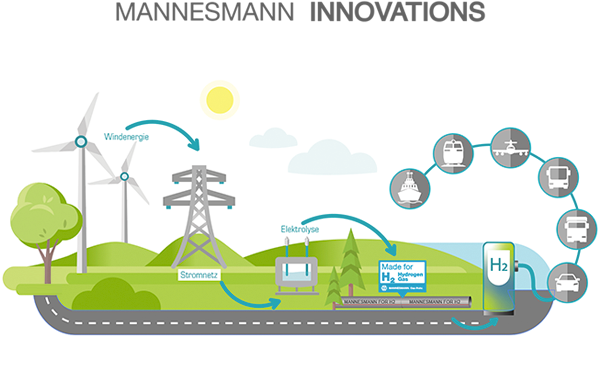 The graphic shows how hydrogen can be transported safely by Mannesmann Line Pipes.
