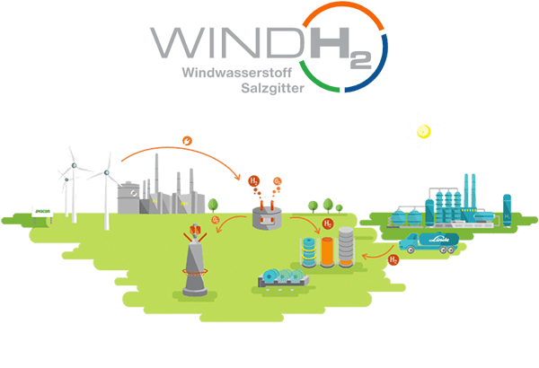"The project ""Salzgitter Hydrogen"" illustrates how hydrogen is generated out of wind energy."